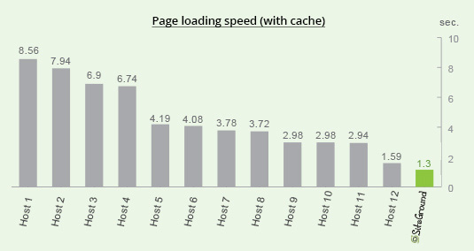load time with cache